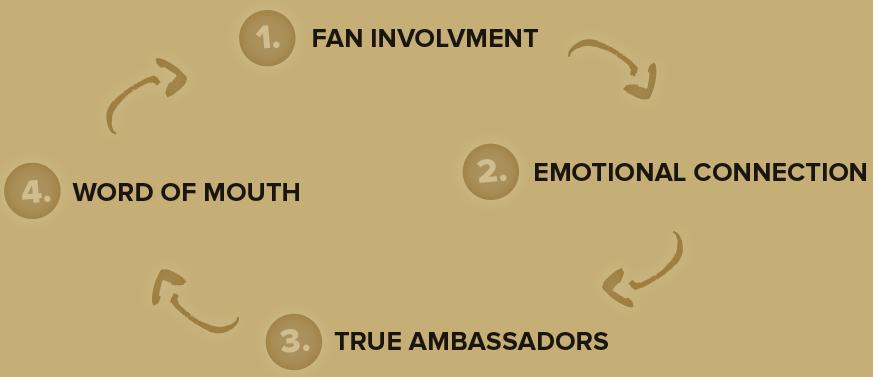 influencers-flowchart-EN
